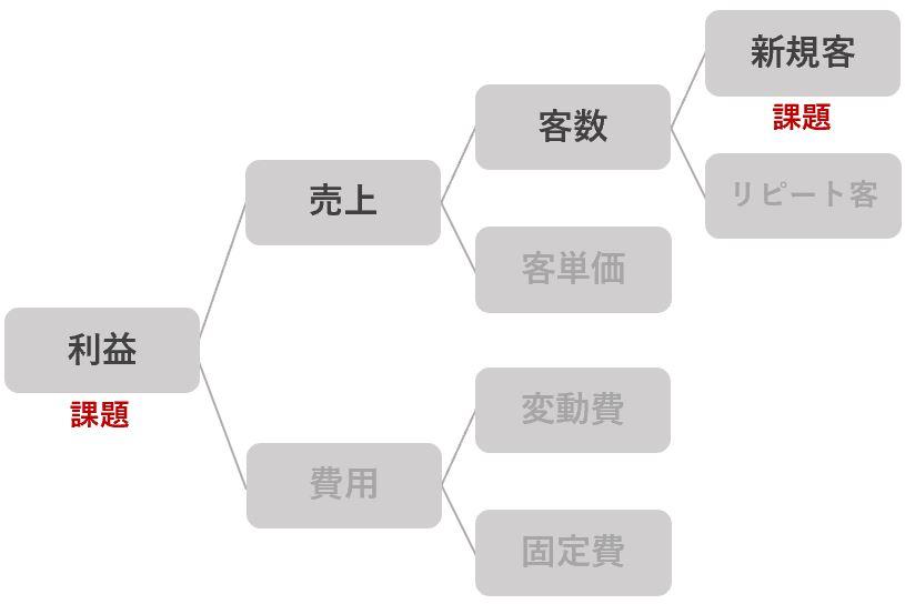 利益のロジックツリーから課題を特定する例