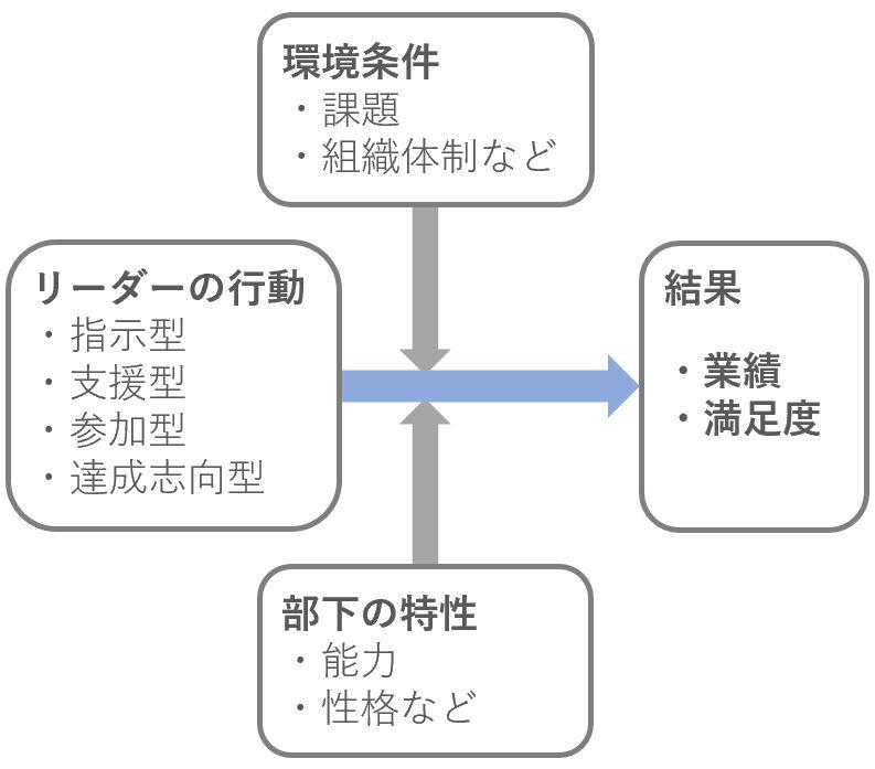パスゴール理論の説明