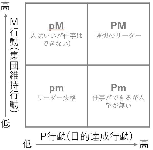 PM理論の説明