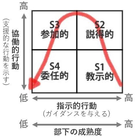 SL理論の説明