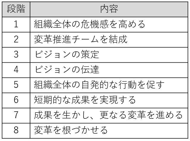 ジョンコッターの八段階プロセスの概略