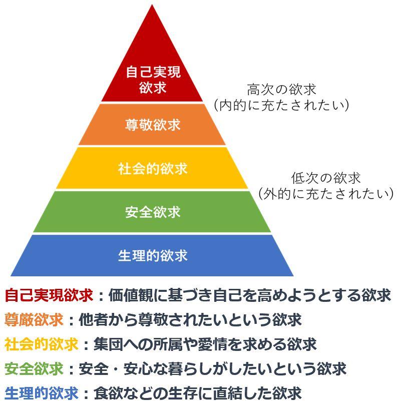 マズローの欲求5段階説の説明