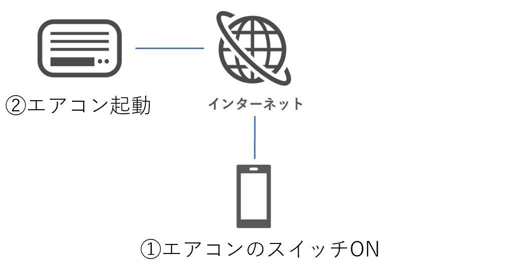 エアコンをインターネットに接続してスマートフォンで操作する例