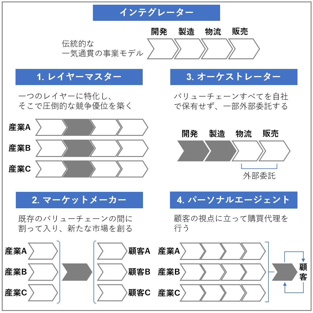 バリューチェーン再構築の4つのパターン