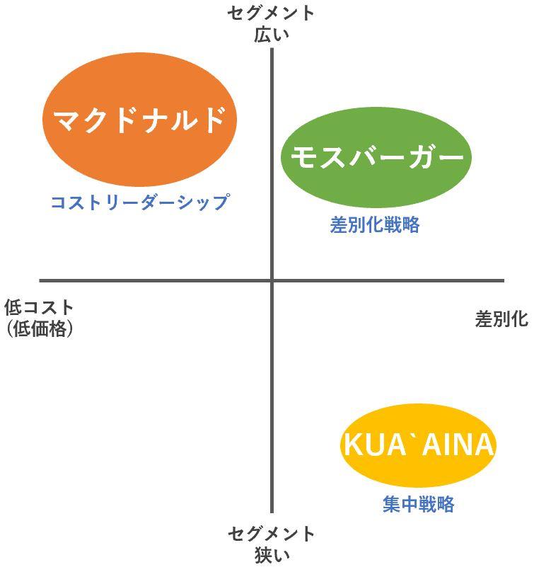 ハンバーガー業界をポーターの3つの基本戦略に当てはめた例