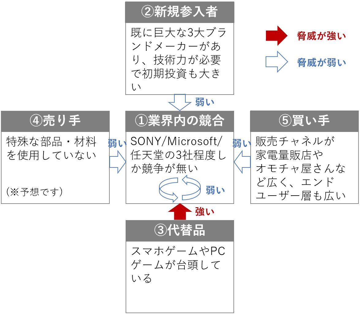 家庭用ゲーム機の5F(ファイブフォース)分析の例