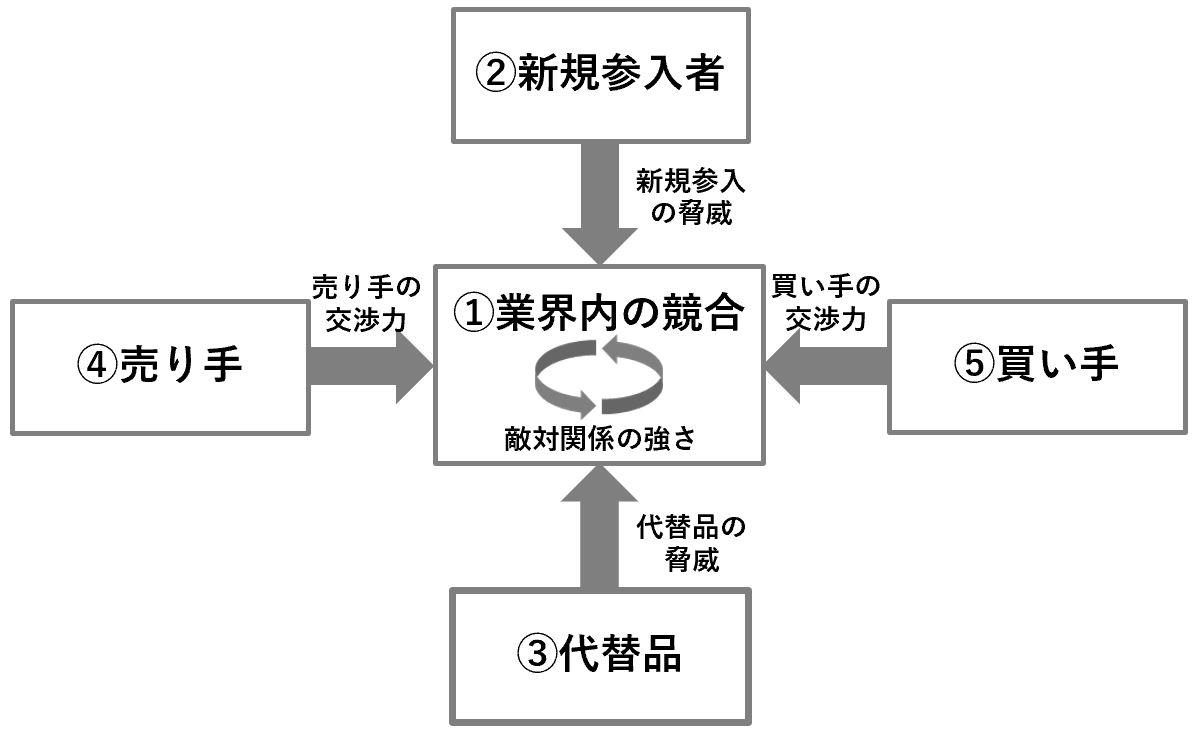 5F(ファイブフォース)分析の説明