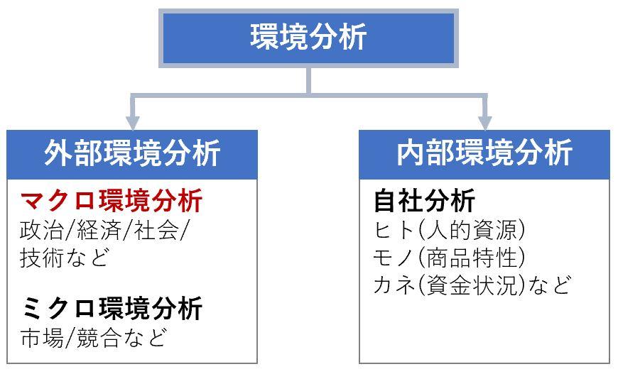 環境分析を外部環境分析と内部環境分析に分けた説明