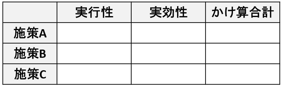 グループワーク施策の評価の表