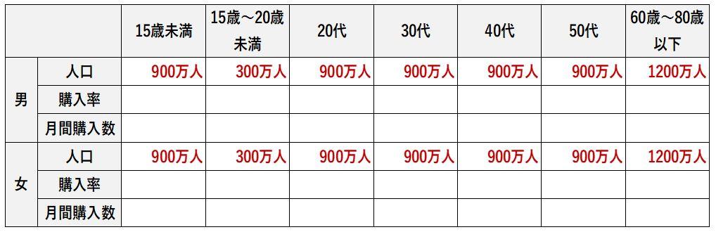 日本でカップ麺がどれだけ食べられているか計算する表に人口を埋めた