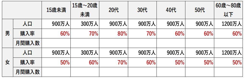 日本でカップ麺がどれだけ食べられているか計算する表に購入率を記載