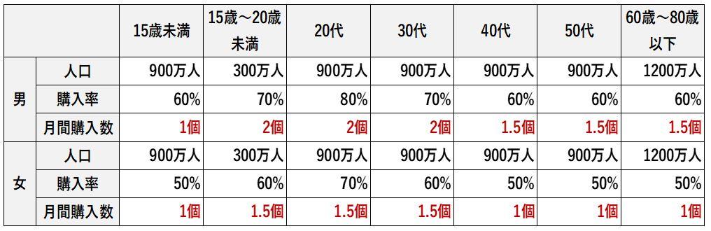日本でカップ麺がどれだけ食べられているか計算する表に月間購入数を記載して完成