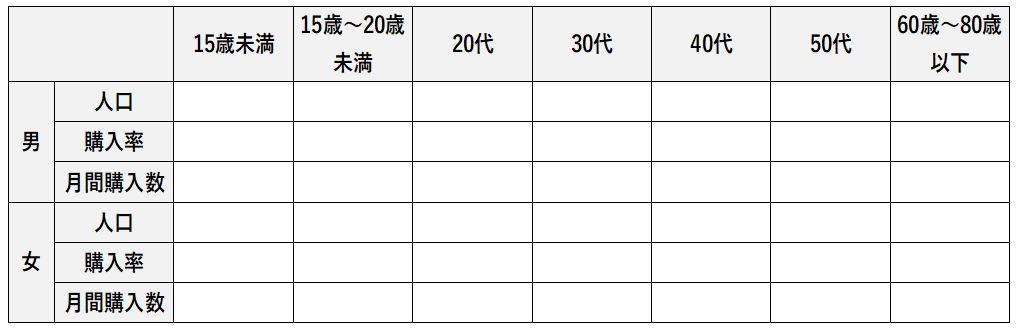 日本でカップ麺がどれだけ食べられているか計算する表