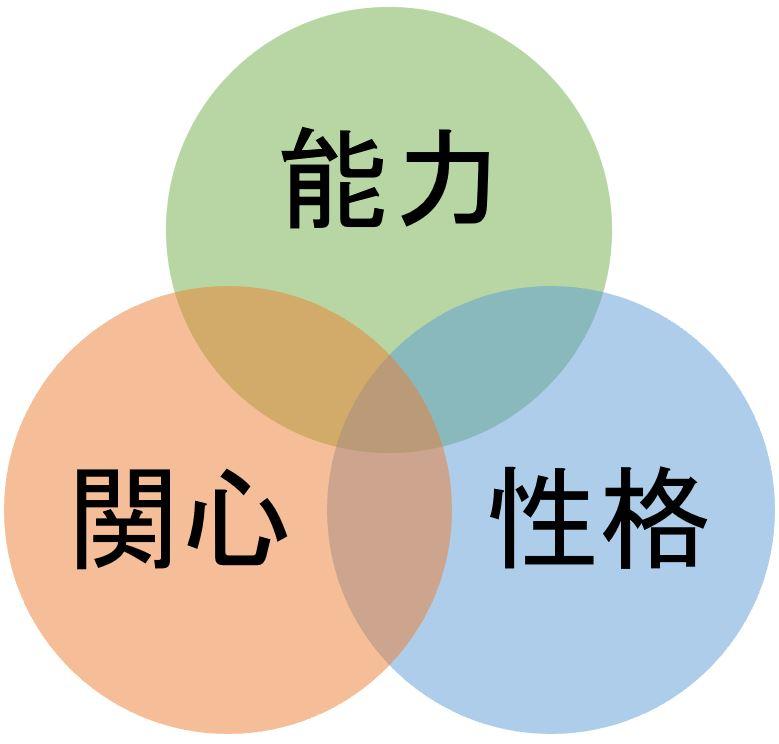 物事を能力と関心と性格の三つの軸で判断するイメージ