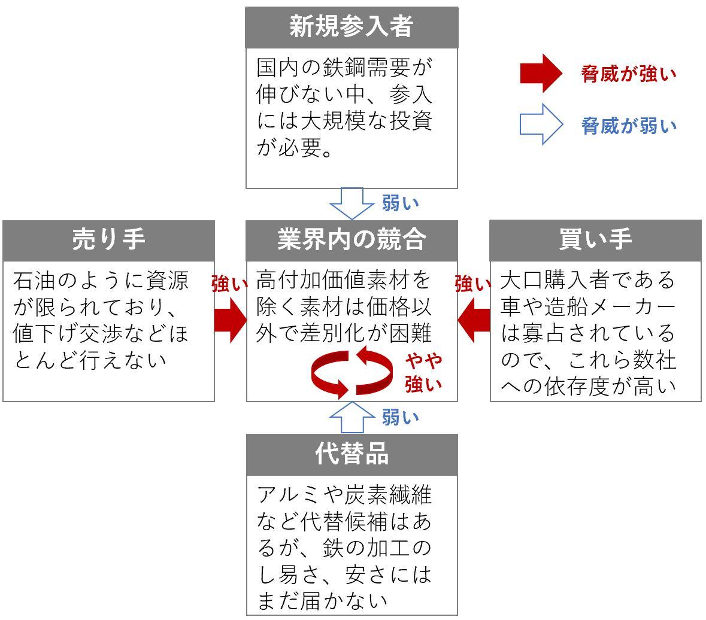 事業戦略における鉄鋼業界5F分析の結果
