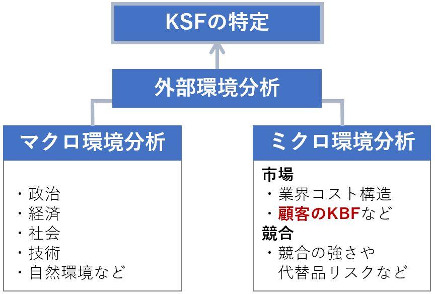 KSFを特定するための判断材料としてKBF