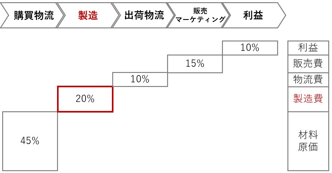 コスト構造をバリューチェーン分析する事業戦略における例