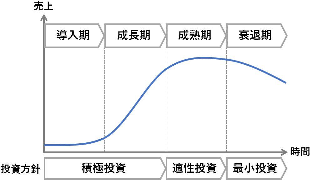 全社戦略における事業ライフサイクルの説明