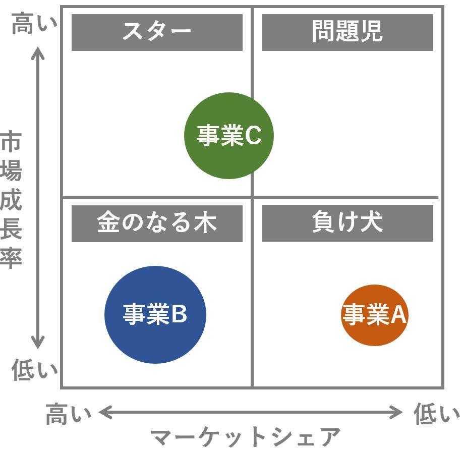 全社戦略におけるPPMの説明
