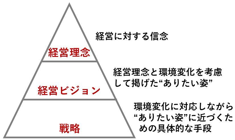 経営戦略における経営理念と経営ビジョンの役割