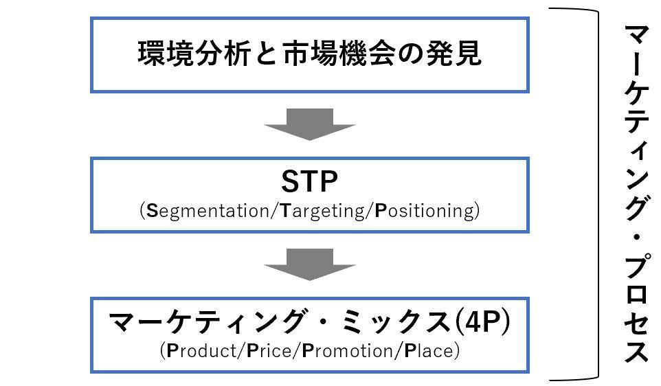 マーケティングプロセスにおけるSTPの立ち位置