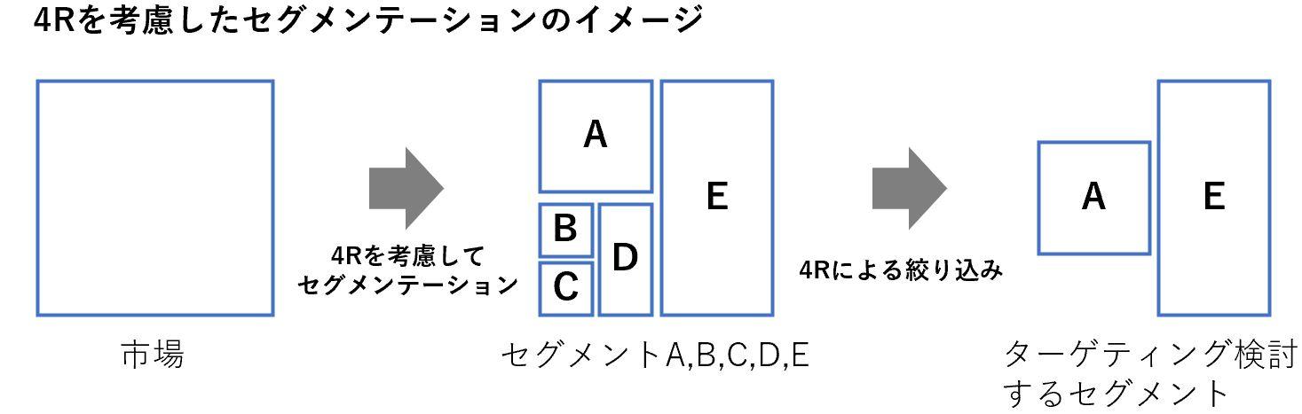 4Rを考慮したセグメンテーションのイメージ