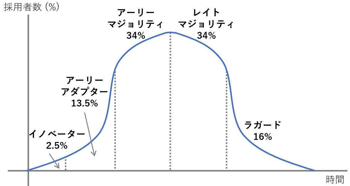 イノベーター理論の説明