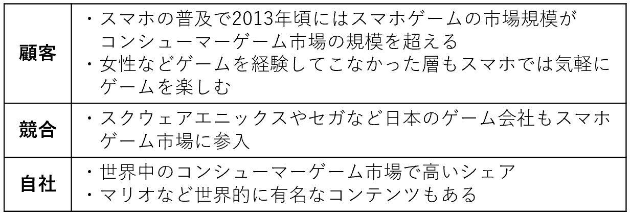 任天堂の3C分析の例