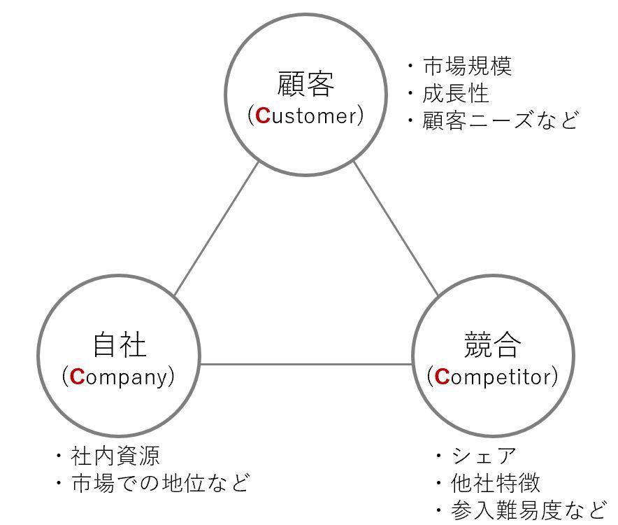 3C分析の説明