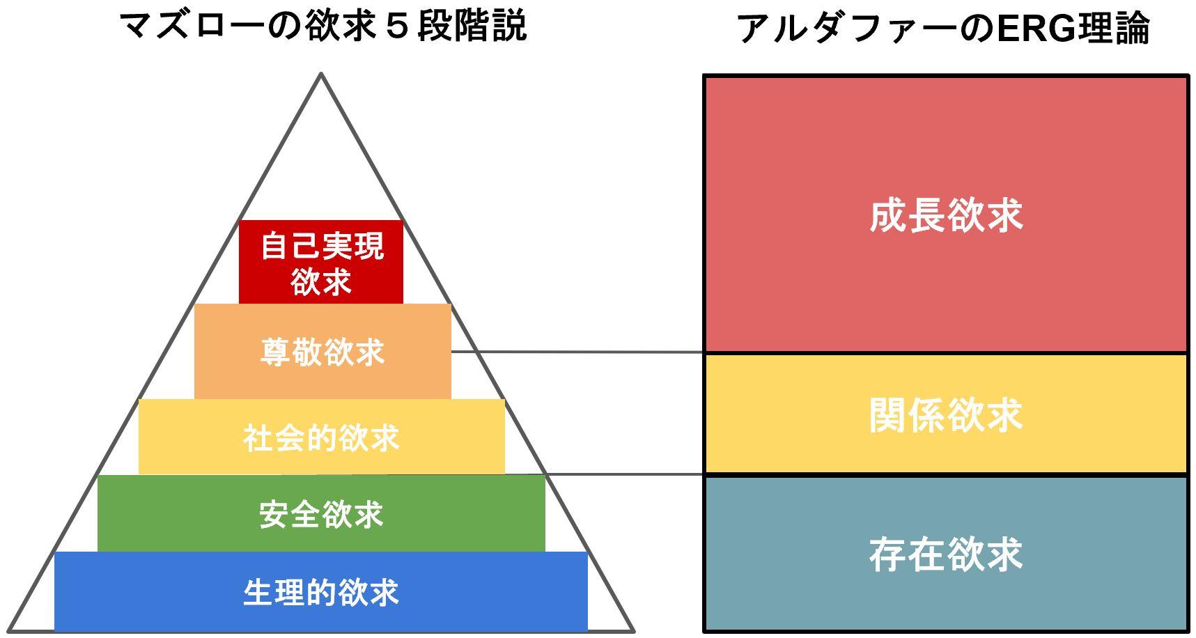 アルダファーのEGR理論とマズローの欲求5段階説の比較説明