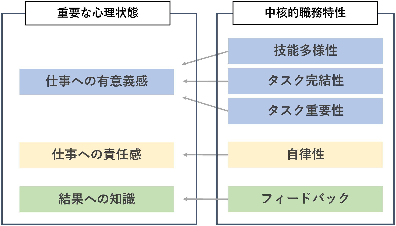 職務特性モデルの説明