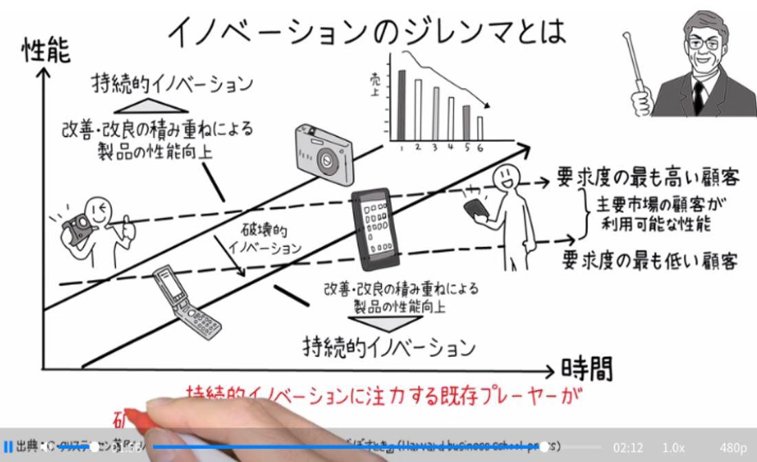 グロービス学び放題「イノベーションのジレンマ動画」のキャプチャ