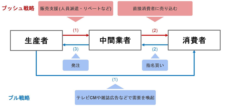 プッシュ戦略とプル戦略の説明
