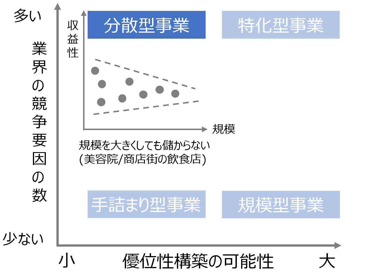 アドバンテージマトリックスの分散型事業の説明