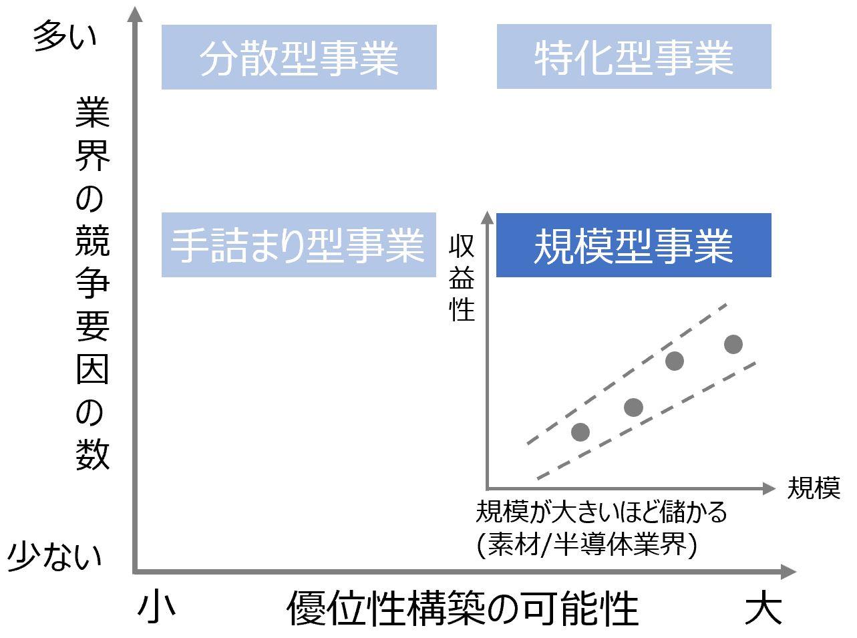 アドバンテージマトリックスの規模型事業の説明