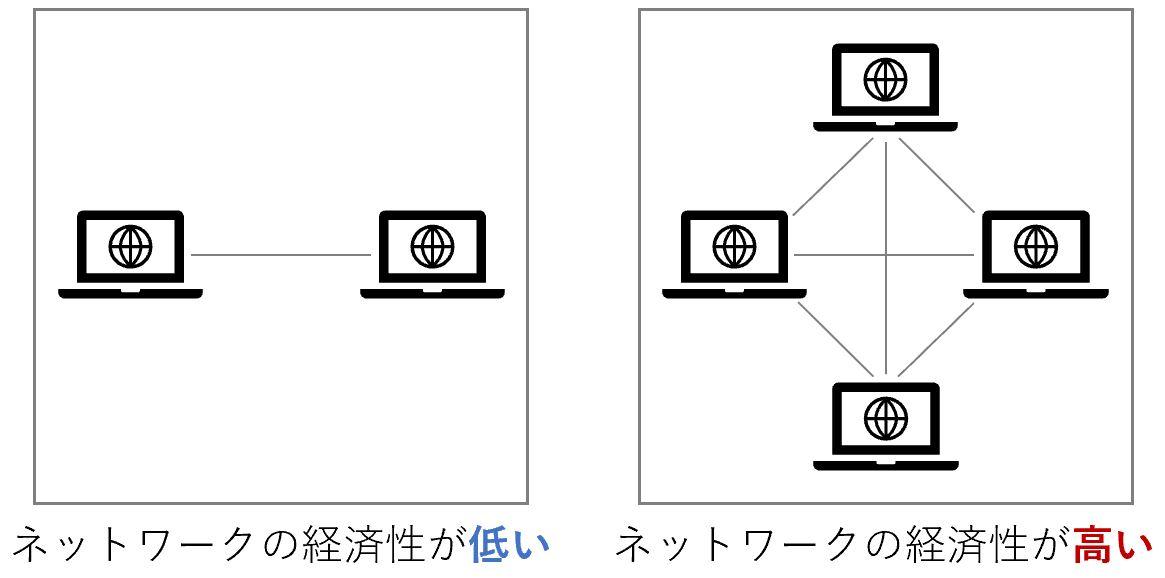 ネットワークの経済性の説明